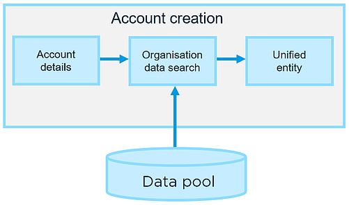 Account matching diagram