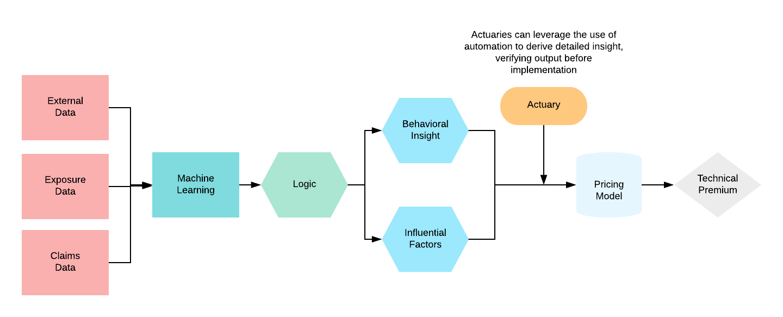 Antilo Diagram - ML Approach (1)