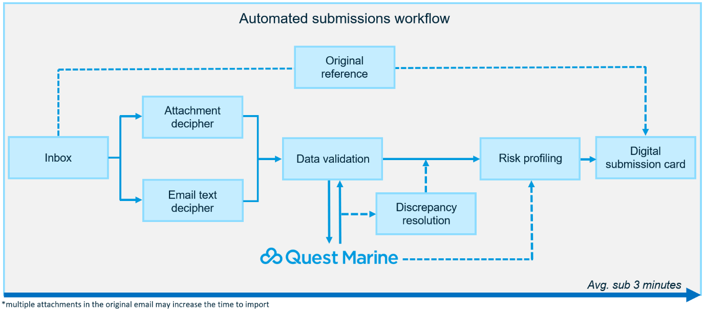 Automated Submissions Workflow