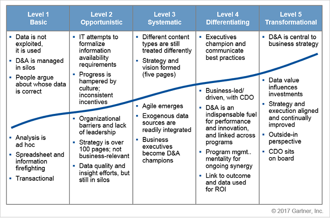 Gartner_Data_Maturity_Model_2017