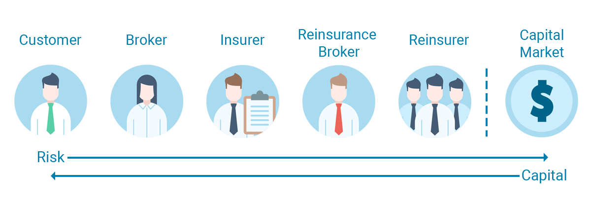 Insurance_Value_Chain-3