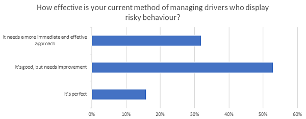 Bar graph about managing risky driver behaviour