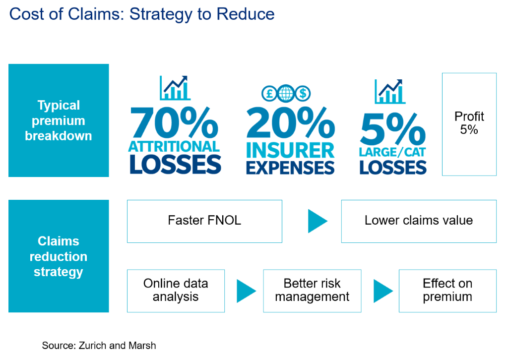 Slide from Marsh's presentation showcasing the claims reduction strategy