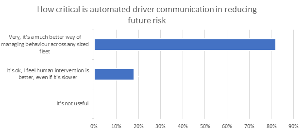 Bar graph about how critical automated communication in reducing future risk is