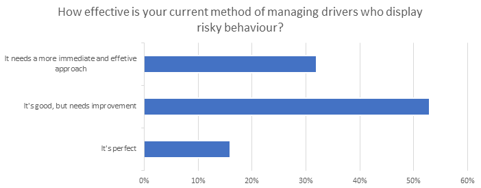 Bar graph about managing risky driver behaviour